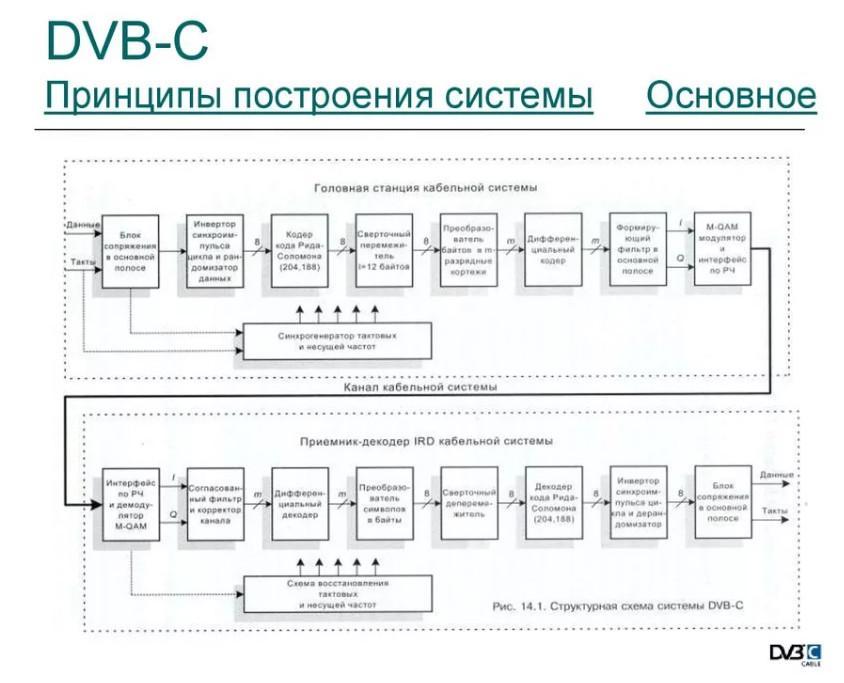 DVB-C Принципы построения системы