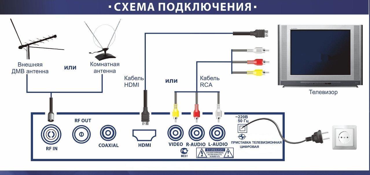 Как правильно выбрать и подключить цифровой тюнер для ТВ, основные виды и характеристики