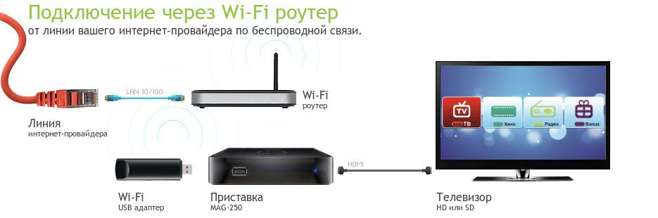 Как подключить Смарт ТВ к интернету через wifi