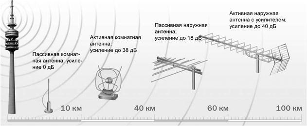 Антенна для цифрового тюнера