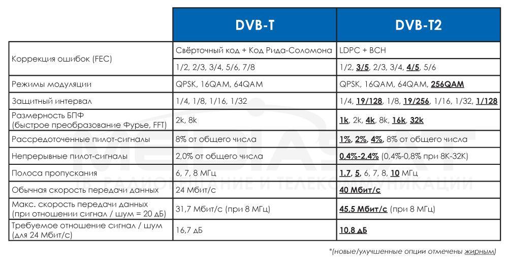 razniza standartov DVB-T