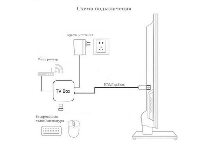 tv box схема подключения