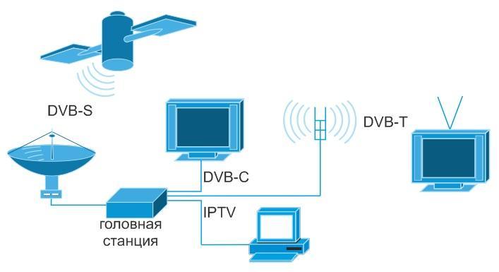 Что это такое DVB и чем отличаются цифровые форматы вещания?
