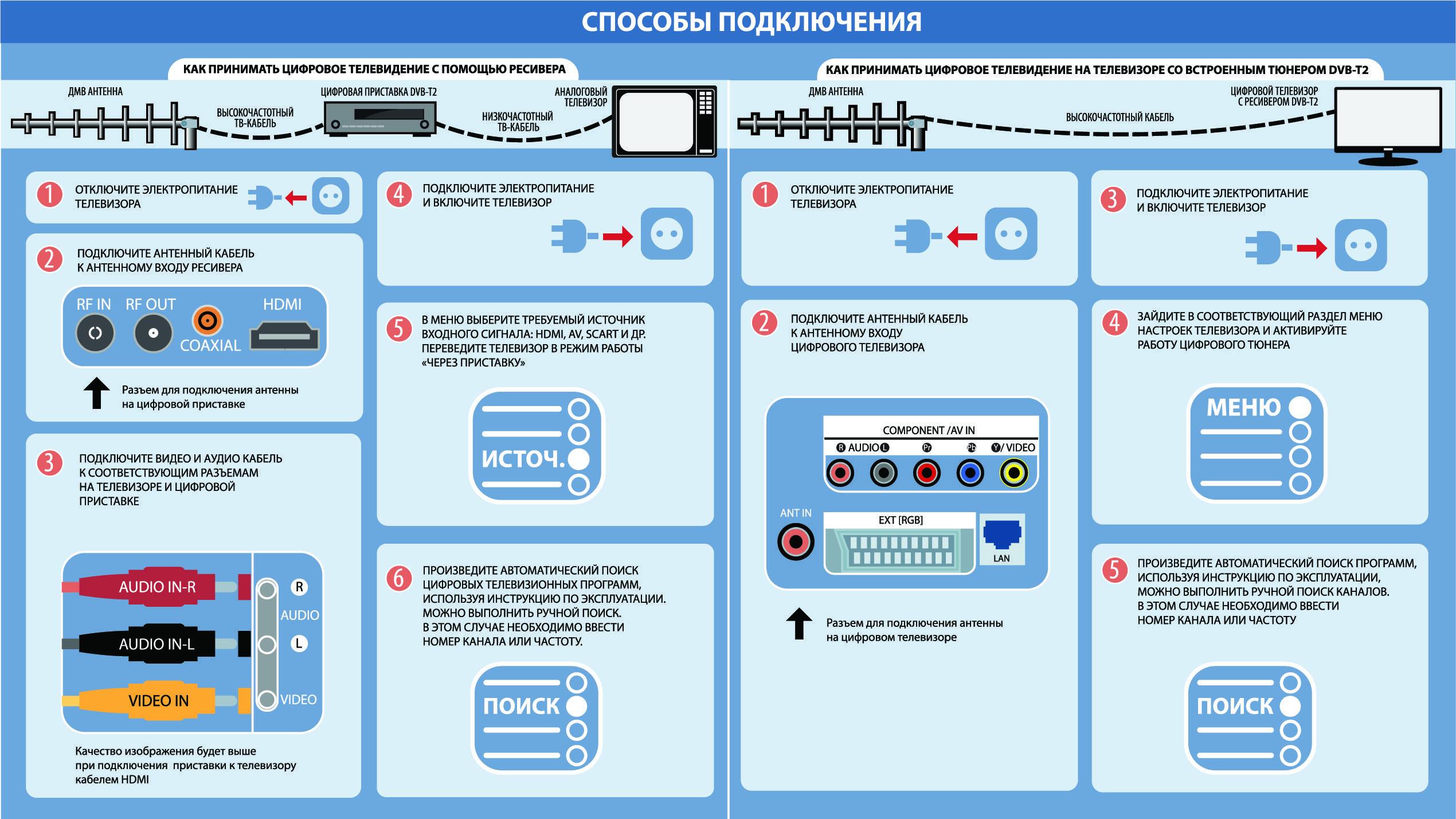 Как подключить к телевизору и настроить цифровую приставку на все каналы