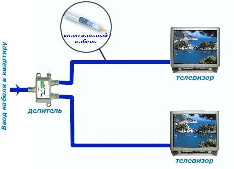 Kabelnoe-TV-na-dva-televizora