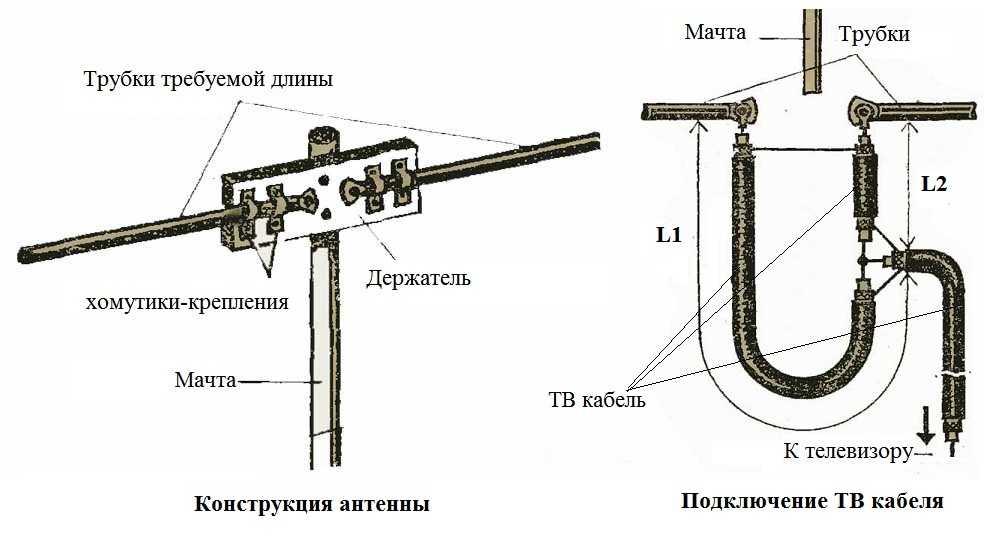 antennu-dlya-dachi-svoimi-rukami