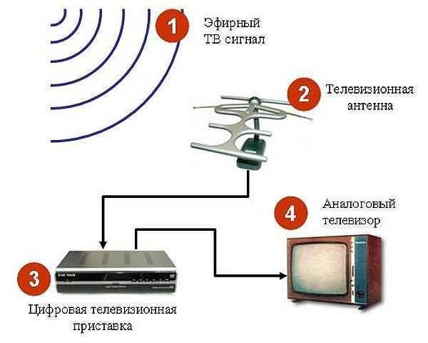 dachnaya-televizionnaya-antenna