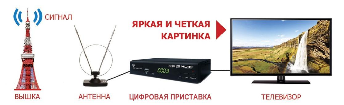 Что такое цифровое телевидение и как оно работает в Росиии
