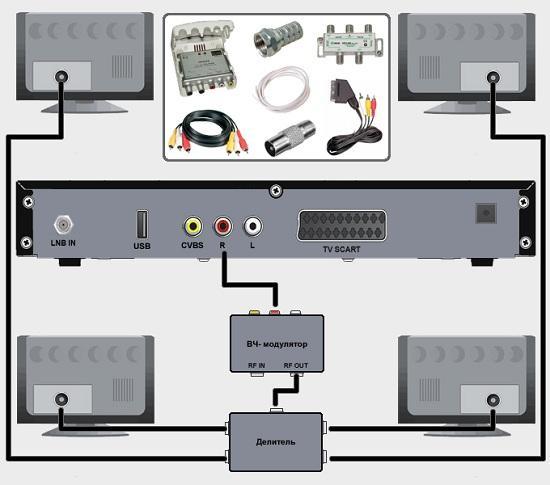 Сколько телевизоров можно подключить к цифровой приставке