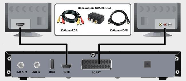 Подключение Цифрового ТВ через приставку к телевизору, что важно знать