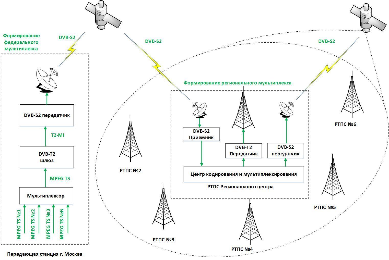 Как выбрать усилитель для уверенного приема цифрового ТВ сигнала