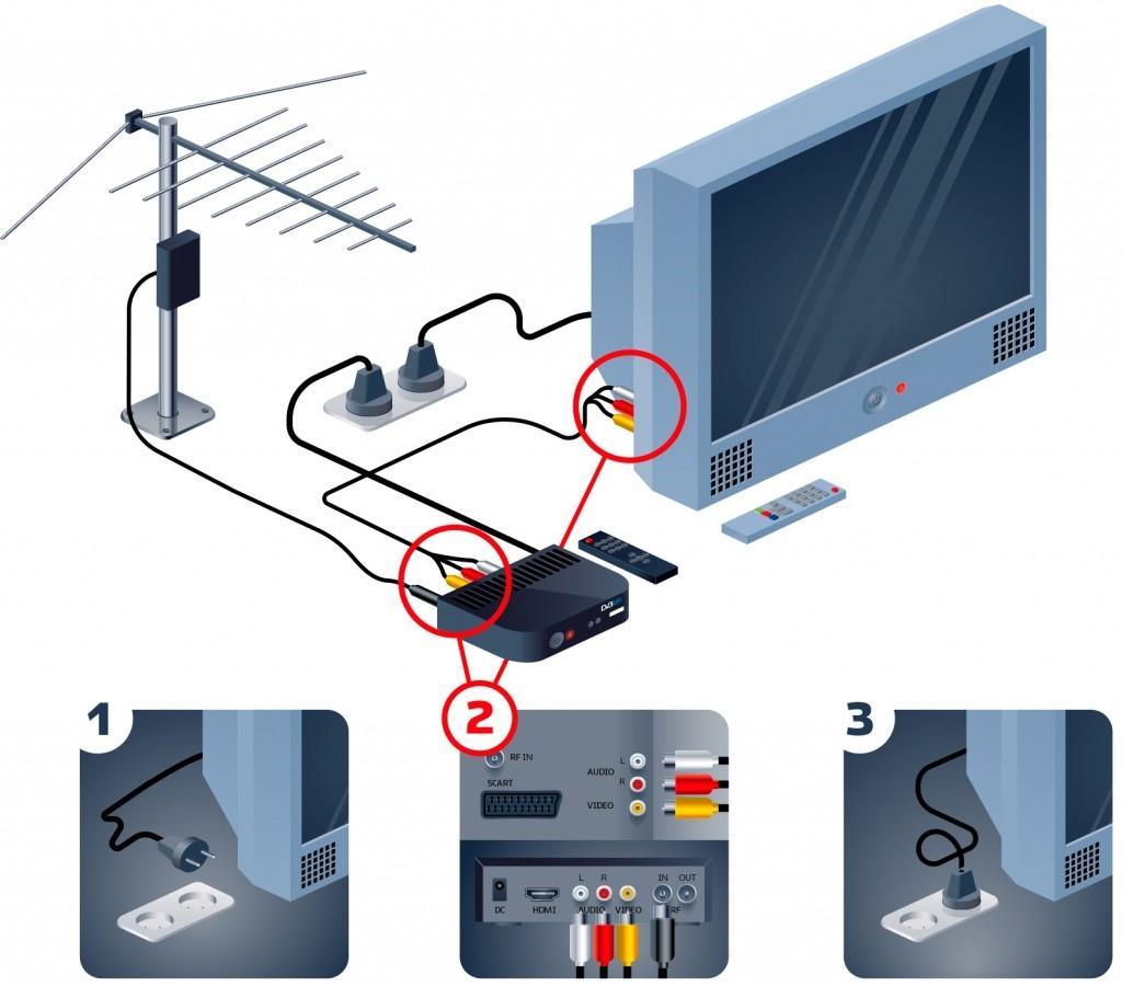 Какие телевизоры поддерживают цифровое телевидение