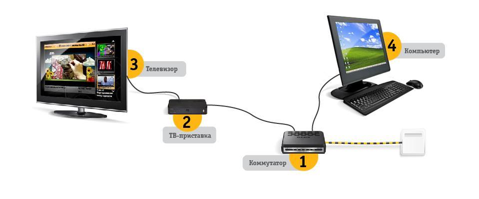 Настройка интерактивного ТВ от Билайн