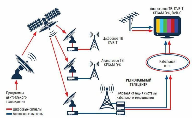 Чем отличается DVB-T и DVB-T2 стандарты
