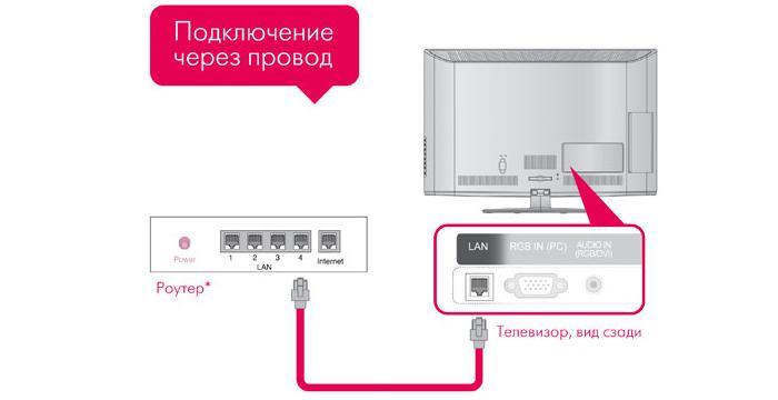 Настройка и подключение Smart TV на телевизоре Samsung