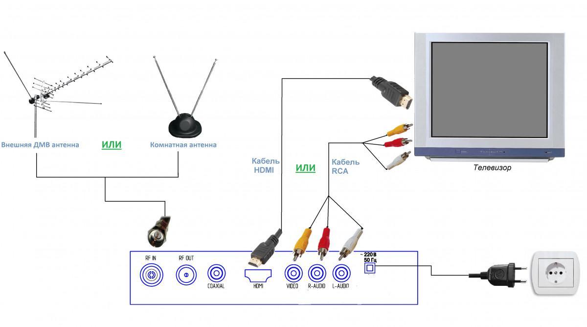 Настройка и подключение цифровой приставки к старому телевизору