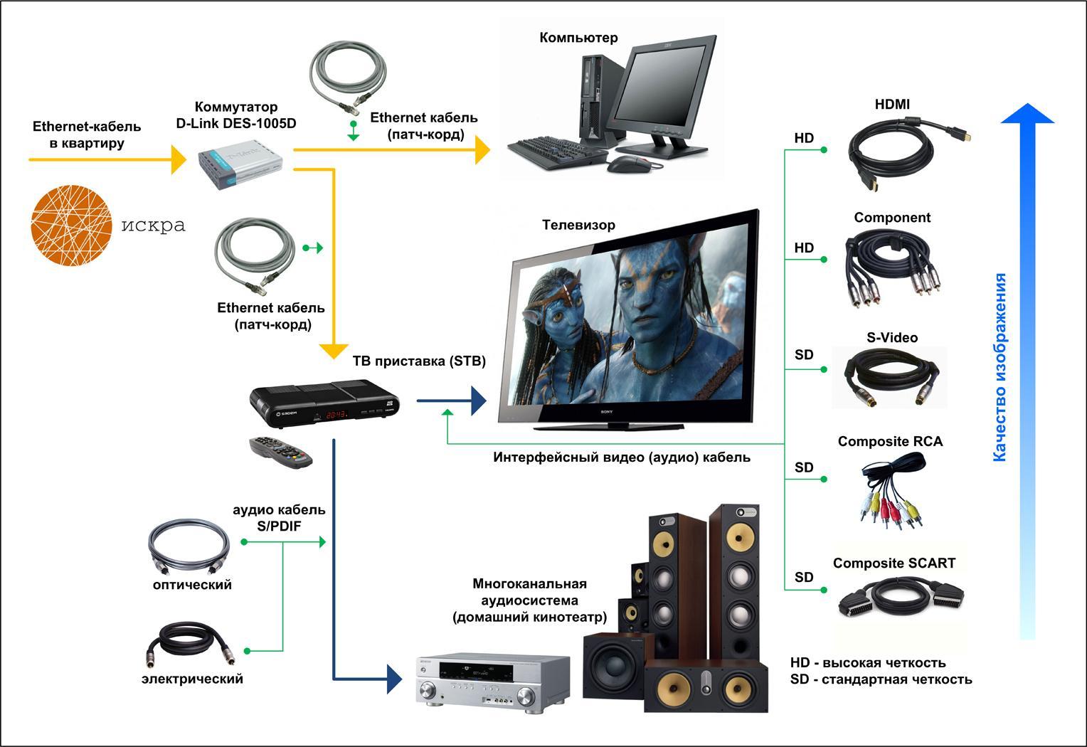 Функция Смарт ТВ как правильно настроить и пользоваться умным телевизором