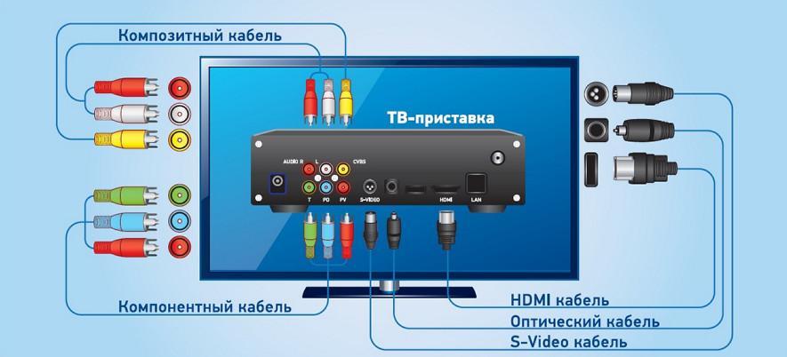 Какой телевизионный коаксиальный кабель лучше выбрать для цифрового ТВ