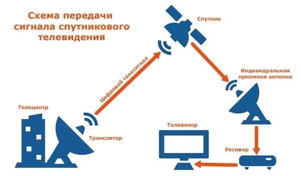 Усилитель дмв сигнала для цифрового тв