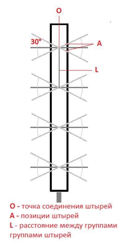 Самодельная антенна для Цифрового телевидения DVB T2: расчет для дальнего приема