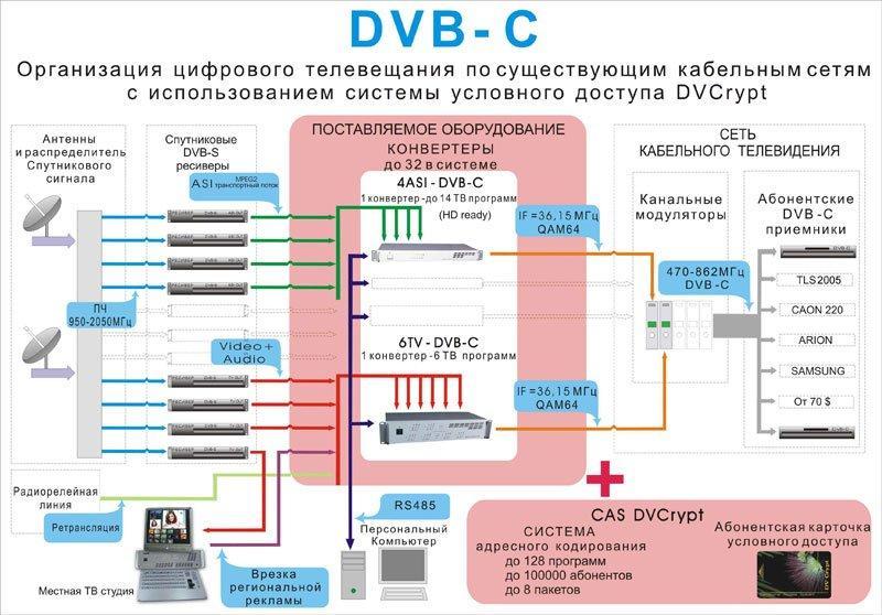 Чем отличается цифровое телевидение от кабельного