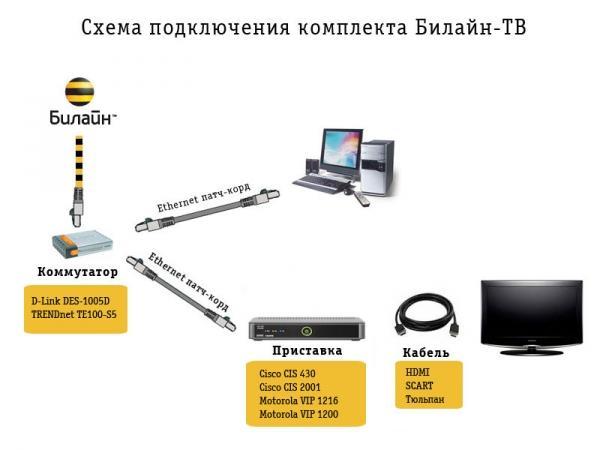 Домашнее Цифровое ТВ от Билайн, нужное оборудование, подключение и настройка