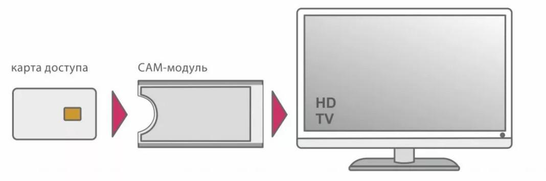 Самостоятельно устанавливаем тарелку МТС ТВ и настраиваем антенну на спутник без прибора