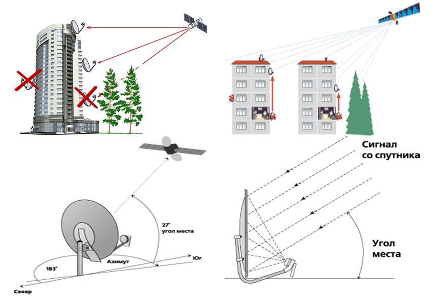 Как выбрать и установить спутниковую тарелку